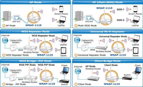 PLANET WNAP-1110 150Mbps 802 11n Wireless Range Extender, Access